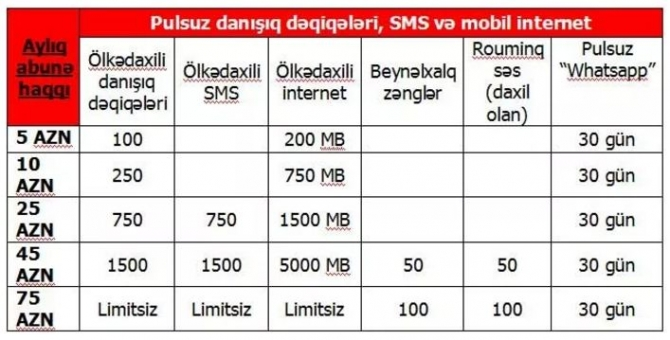 Bakcell Internet Limitsiz