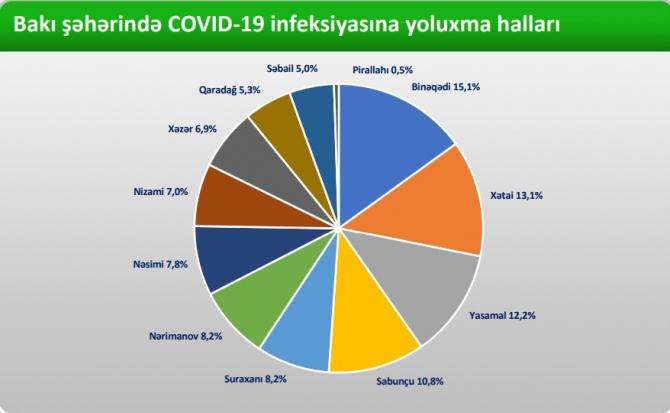 Azərbaycanda koronavirusa ən çox kimlər yoluxur? - RƏSMİ RƏQƏMLƏR