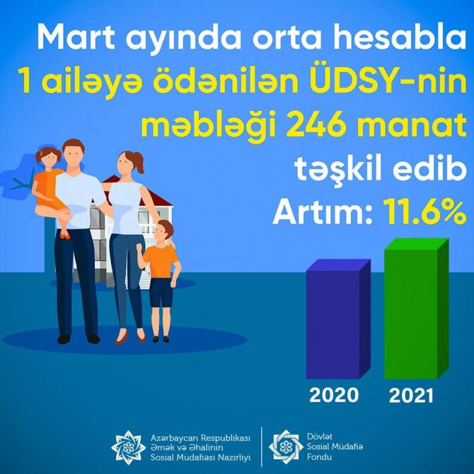 Dövlətin əhaliyə ödədiyi pulun məbləği artdı - 1 ailəyə 246 manat